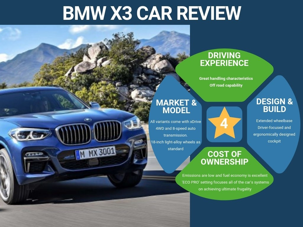 BMW X3 SUV Car Review - Personal Car Leasing Options